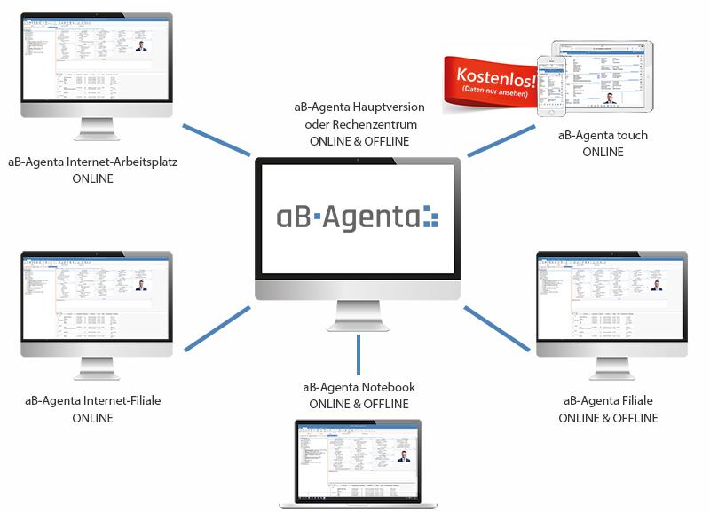 Zugriffsmöglichkeiten aB-Agenta Maklersoftware